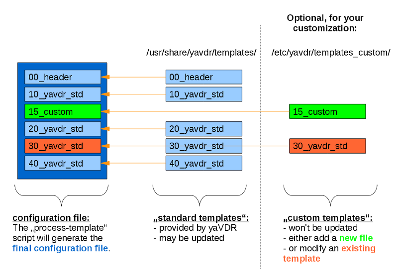 Yavdr templating-visualization.png